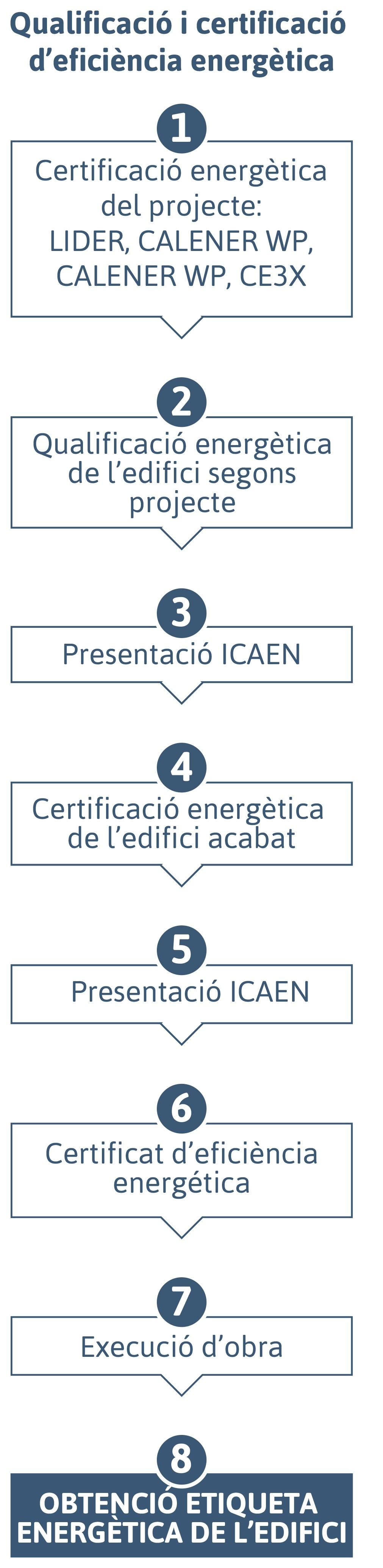 Certificats energètics