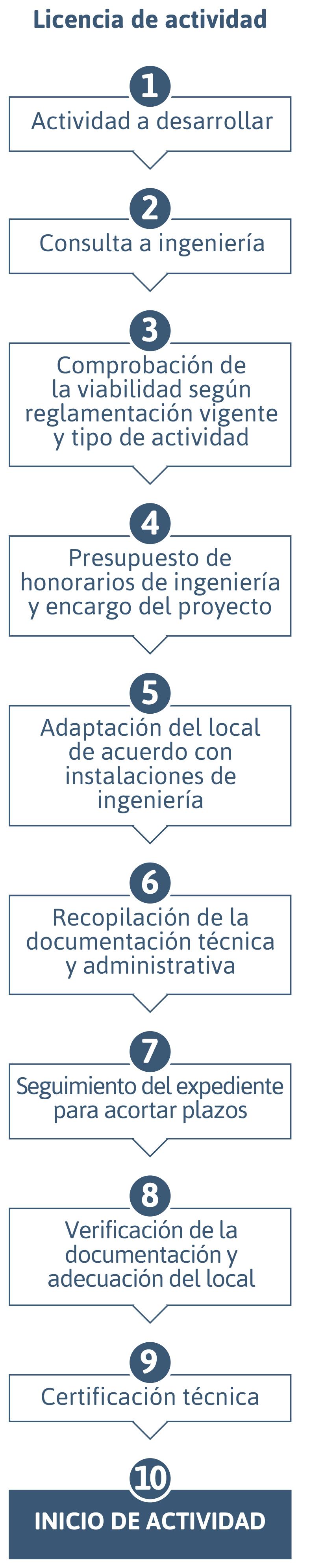 Licencias de actividad y apertura otp enginyeria for Permiso de obras barcelona